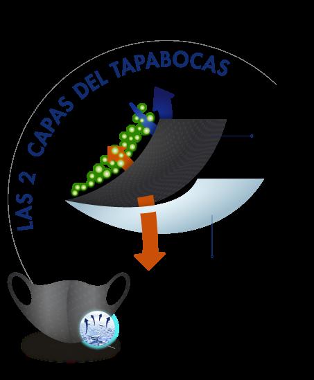 capas-tapabocas